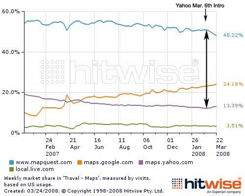 Mapping Marketshare: Maps Up, Mapquest Down & Yahoo Local is UP! on yahoo! maps, bing maps, google maps,