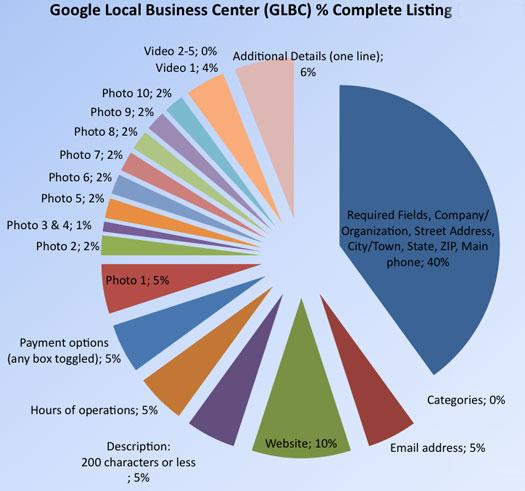 Percent (%) Complete Guidelines LBC