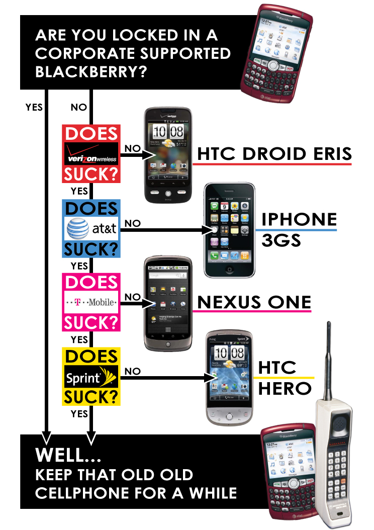 American cell phones suck