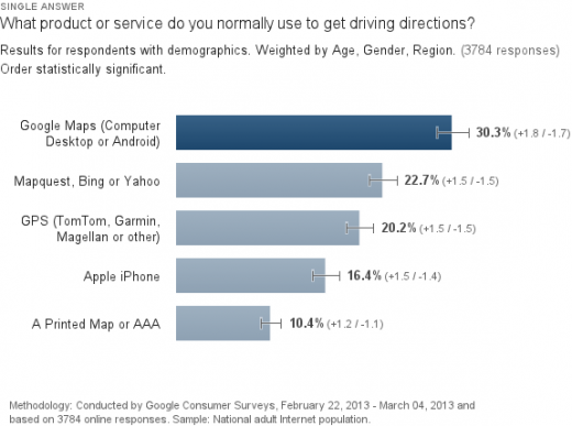 Driving Directions Survey- A Fragmented But Important Market on travelocity driving directions, satellite maps, get directions, travel directions, mapquest driving directions, road maps, city street maps, map it, mapquest map, street maps, need map for driving directions, maps with driving directions, amazon driving directions, city maps, mapquest directions, mapblast driving directions, travel maps,