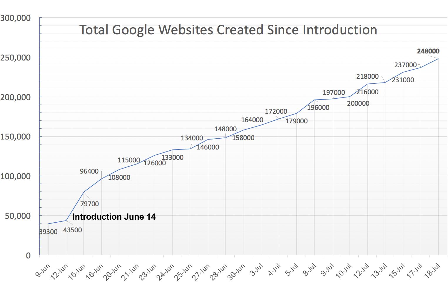 http://blumenthals.com/blog/2017/07/18/google-websites-passes-250000-sites-created/