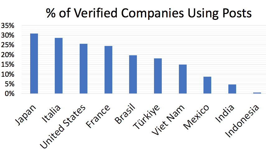 % of Verified Businesses Using Google Posts