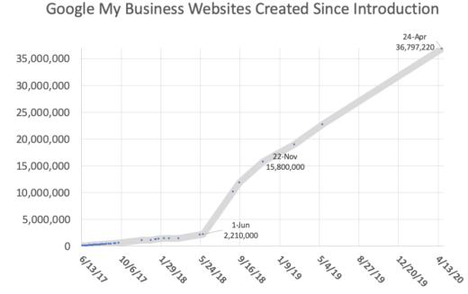 GMB Websites
