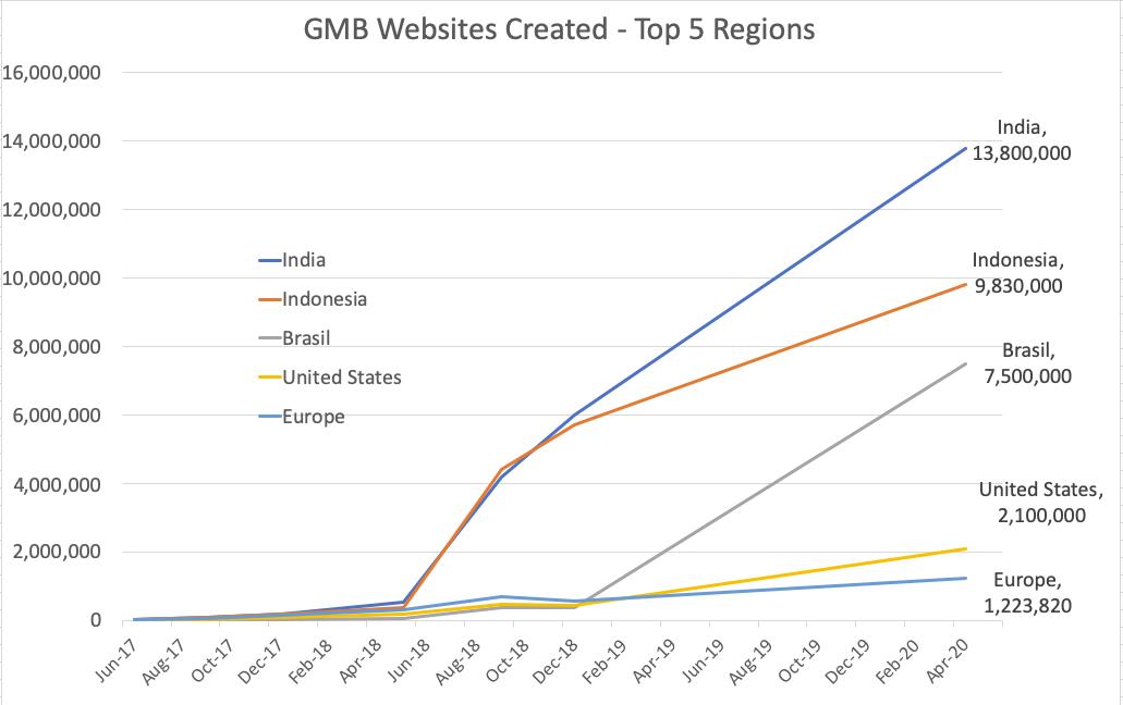 GMB (Google My Businesss Websites) Created in top 5 Regions