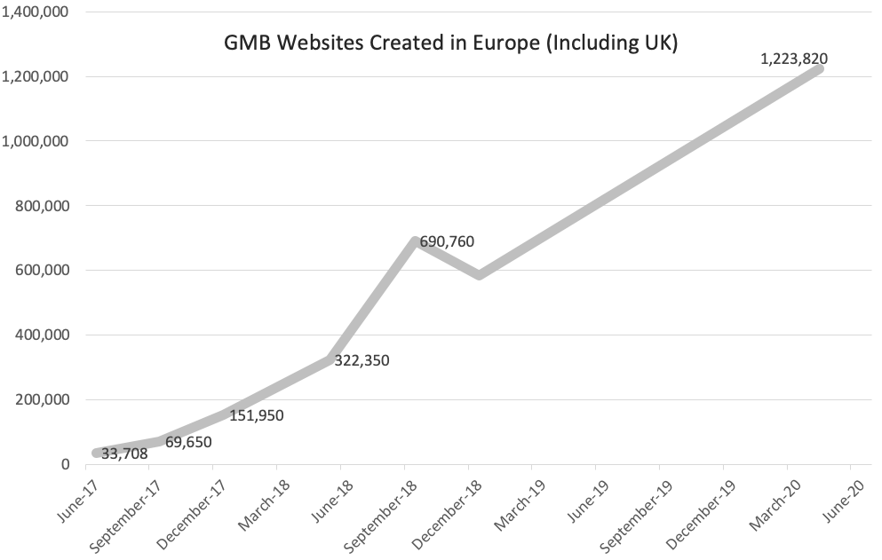GMB Websites created in Europe since June 2017